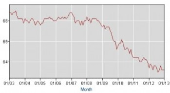Minimum Wage Up Labor Participation Down