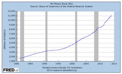 crash of USD