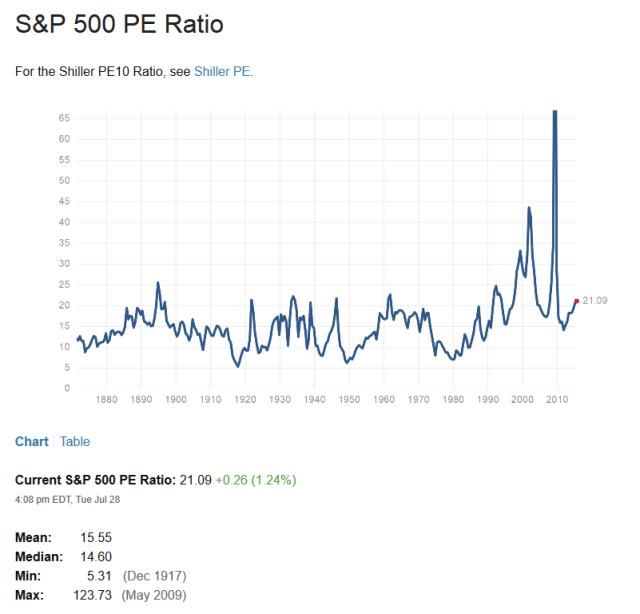 sp500 pe ratio