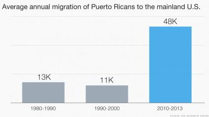 Puerto Rico Emigration