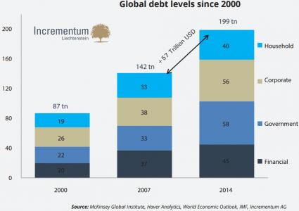 global debt gold