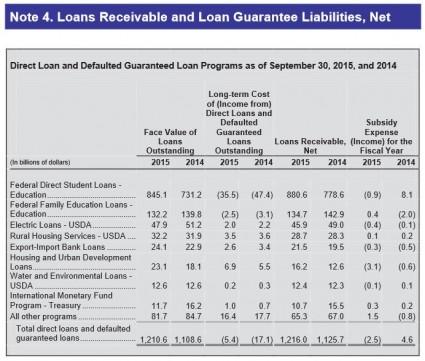 breakdown of loan assets