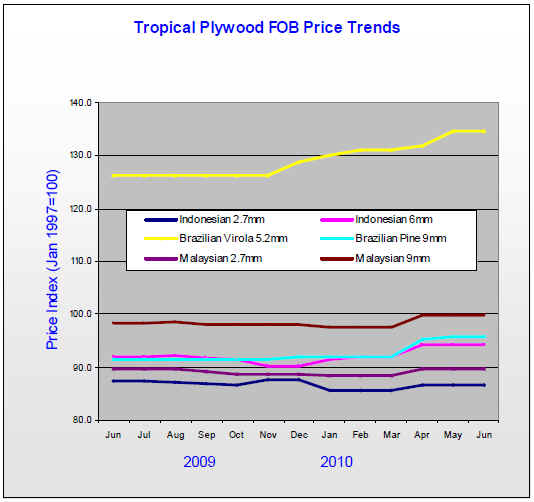 trends updated may 2 2010 tropical timber product price trends updated