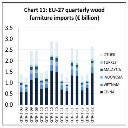 Furniture production during the first nine months of 2012 in Italy