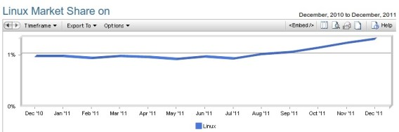 Linux Statistik