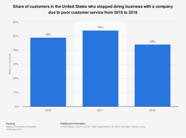 A chart that shows share of customers in the US who stopped doing business with a company due to poor customer service from 2016 to 2018.