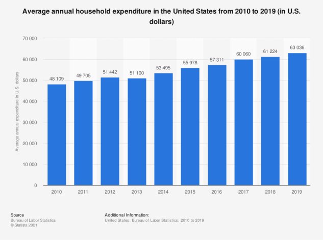 Average annual household expenditure in the United States from 2010 to 2019 (in U.S. dollars). how to build assets.