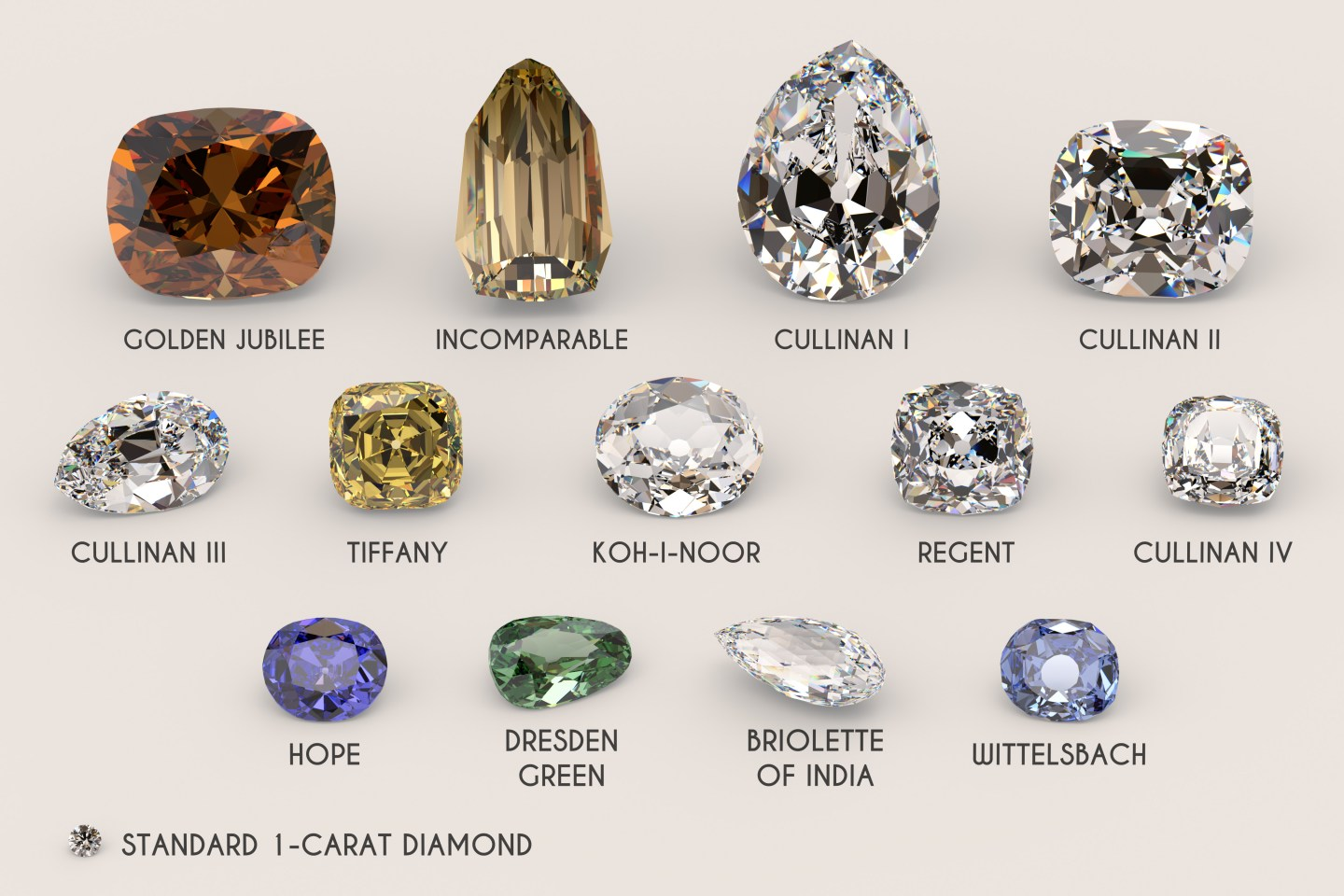 The biggest and the most famous diamonds in the world
