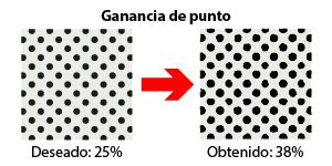 Un ejemplo de ganagcia de punto en imprenta.