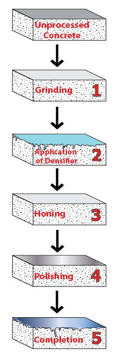 The Complete Concrete Polishing Process - How to polish concrete