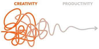 Strategic Procrastination for More Productivity and Creativity