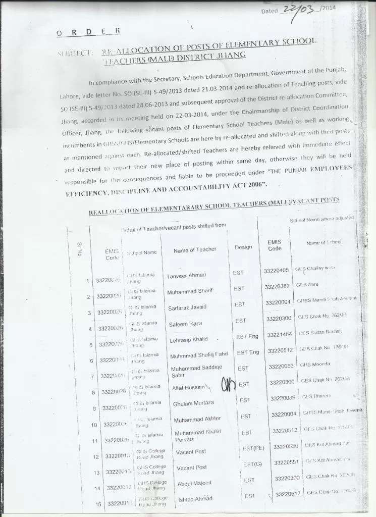 Re-Allocation of Teaching Posts/Staff in District Jhang