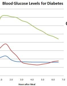 Blood sugar chart also  glycemic index rh glycemicedge