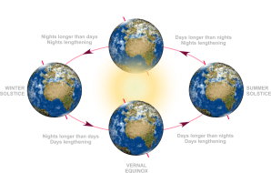 eSky: Autumnal Equinox
