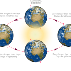Diagram Of Summer And Winter Solstice Building Wiring Esky Vernal Equinox