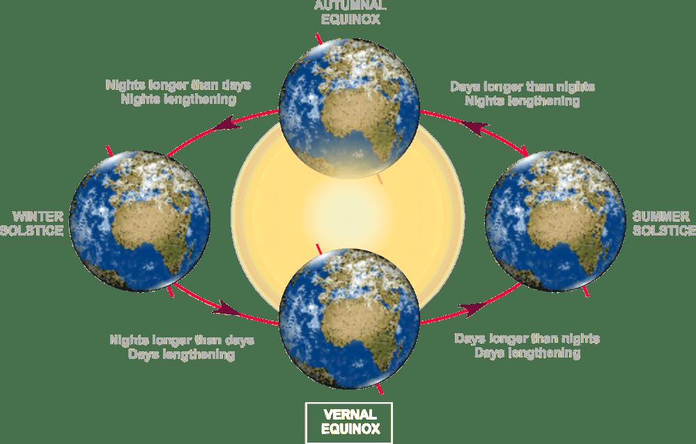 medium resolution of spring equinox