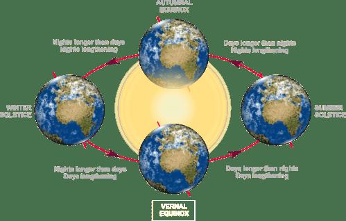 small resolution of spring equinox