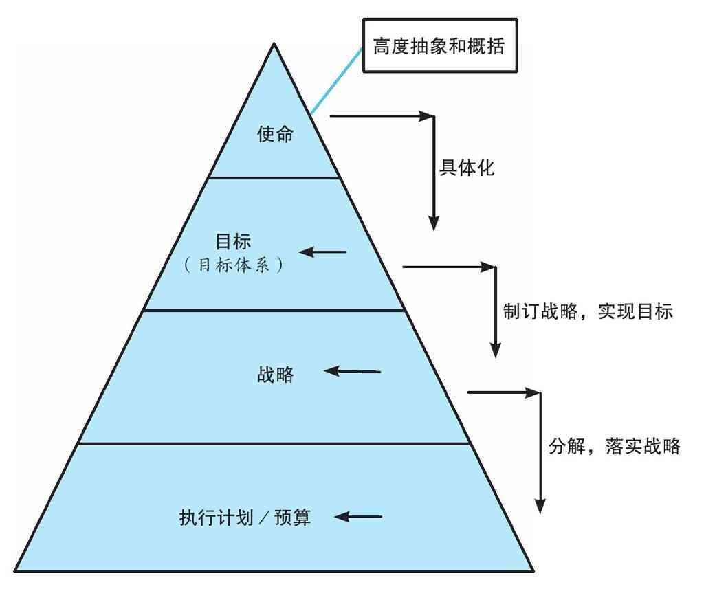 企業使命和目標的層級結構 - 管理者之家