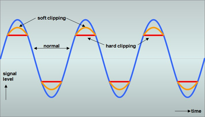 Soft and hard clipping sine wave.