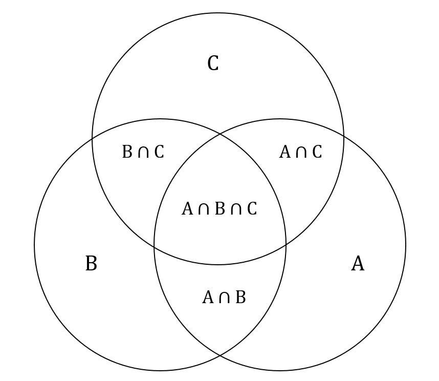 Venn Diagram Examples Of Symbols : 32 Wiring Diagram
