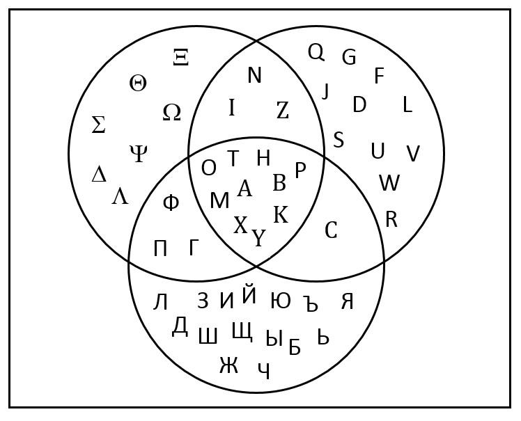 what is the venn diagram formula