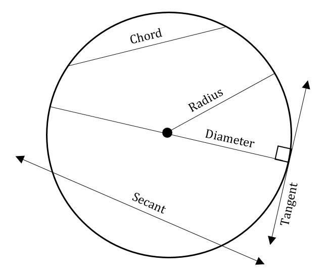 Circles | GMAT Free