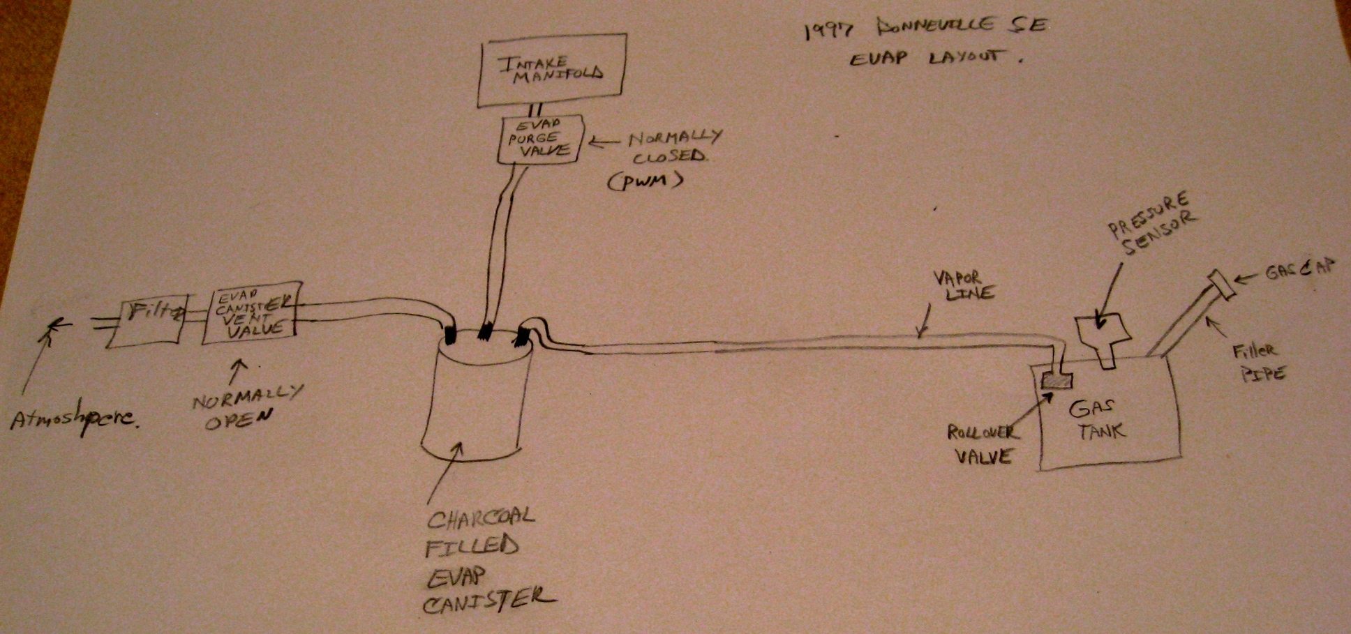 Evap Canister Diagram Likewise Fuel Line On Jeep Gas Tank Diagram