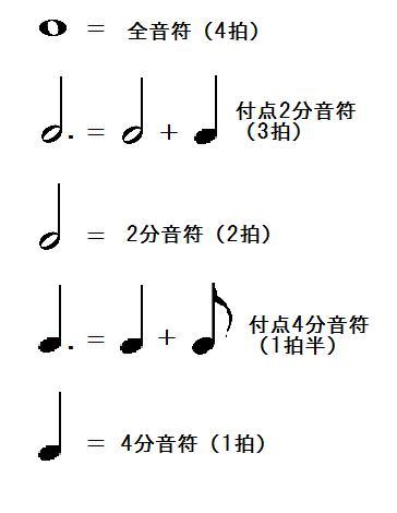 音符のわかりやすい見方,読み方
