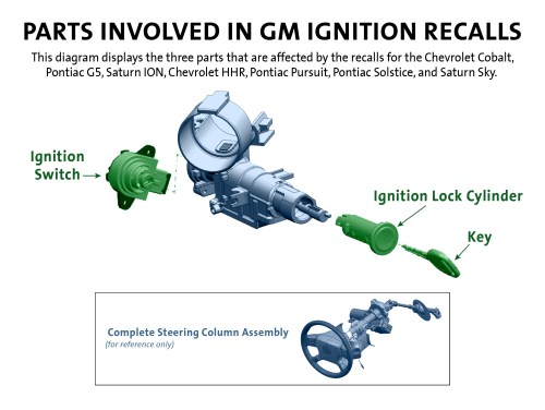 small resolution of parts involved in gm ignition recalls