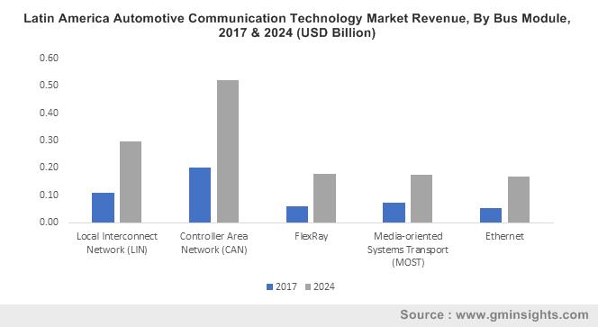 Automotive Communication Technology Market Trends Report 2024