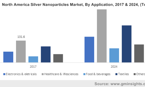 U.S. Silver Nanoparticles Market size, by application, 2013-2024 (USD Million)