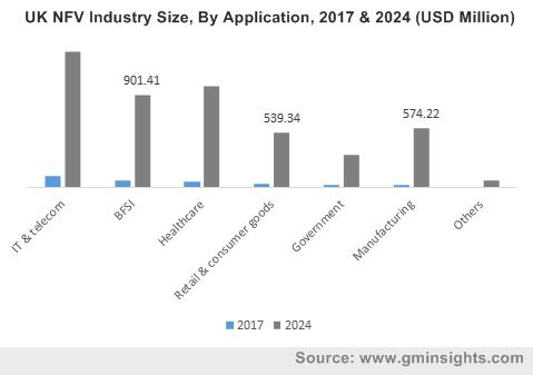 Network Function Virtualization Market 2018-2024 NFV