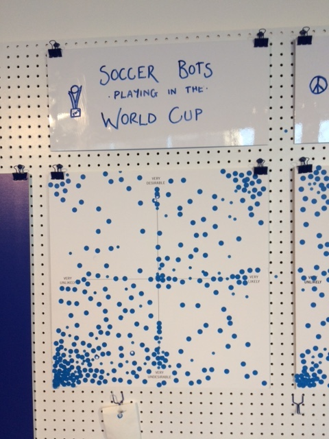 Shows the voting from the Science Gallery exhibition on the likelihood and desirability of soccer bots playing in the World Cup