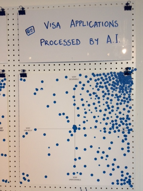 Shows the voting from the Science Gallery exhibition on the likelihood and desirability of visa applications being processed by Artificial Intelligence