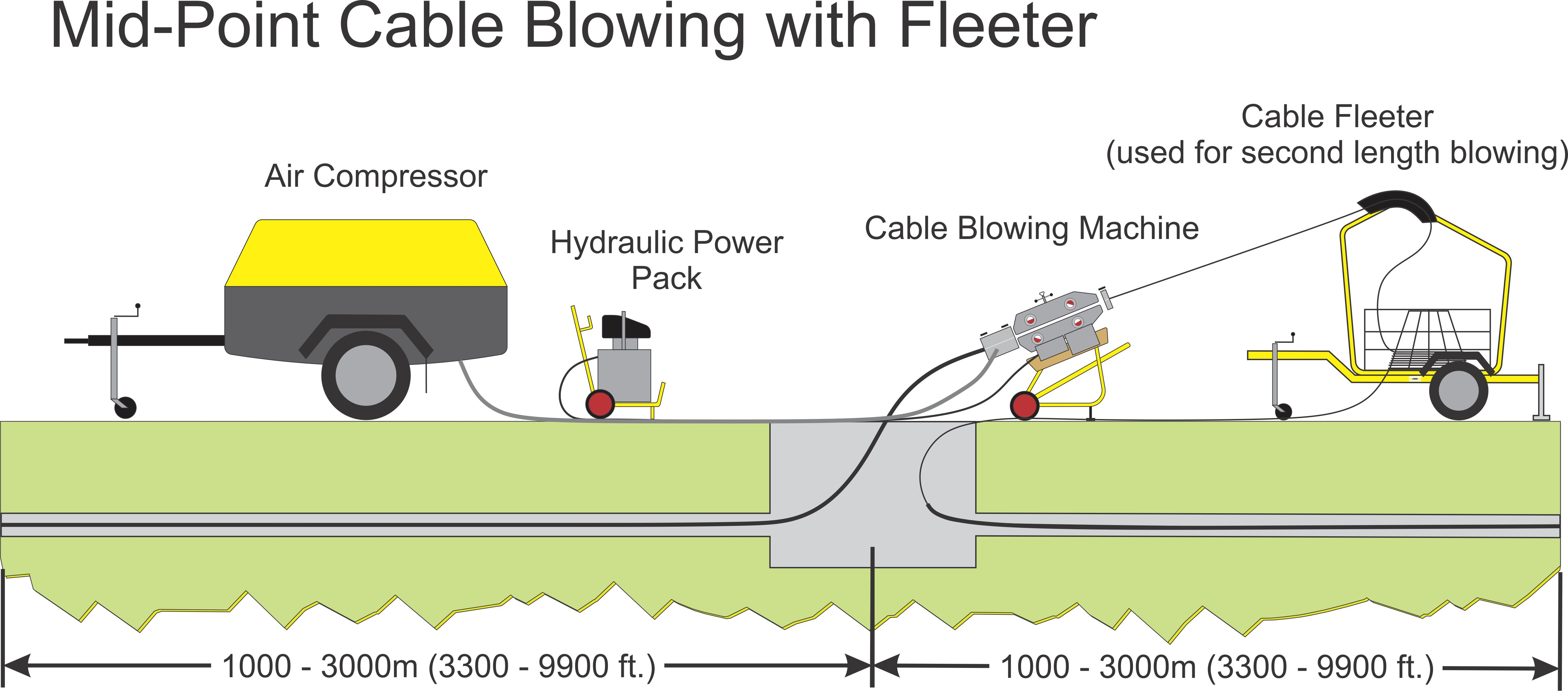 tornado cable blowing machine