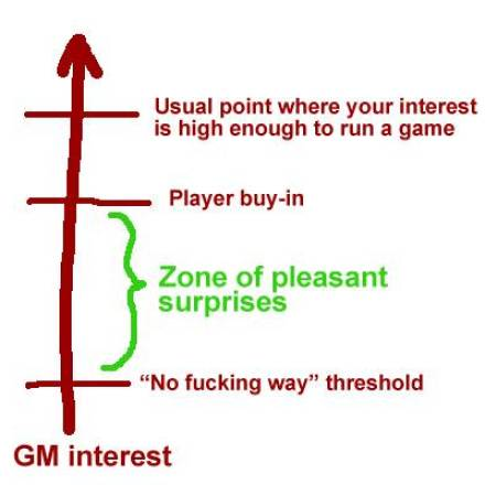 Player Buy-In Trumps GM Interest