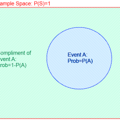Beginner Venn Diagram How To Make A With 3 Circles Beginner's Primer On Probability: Part 2 | Gnome Stew