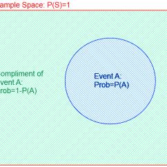Beginner Venn Diagram Duncan Kiln Wiring A Beginner's Primer On Probability: Part 2 | Gnome Stew