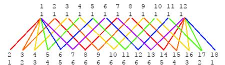 dice probabilities  3