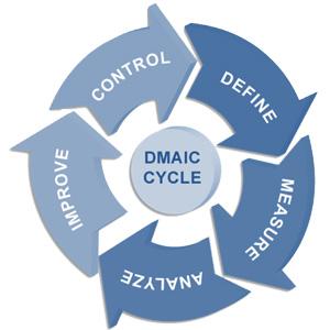 dmaic ciclo