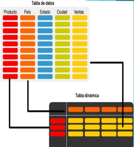 Excel Tabla Dinamica