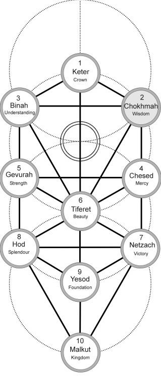 Kabbalah: The Three Triads