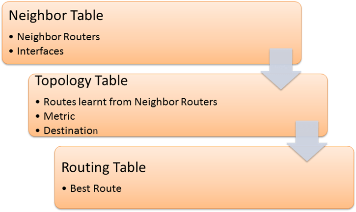 different-eigrp-tables