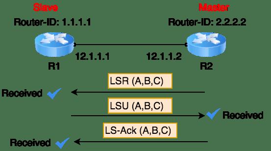 OSPF-loading-state