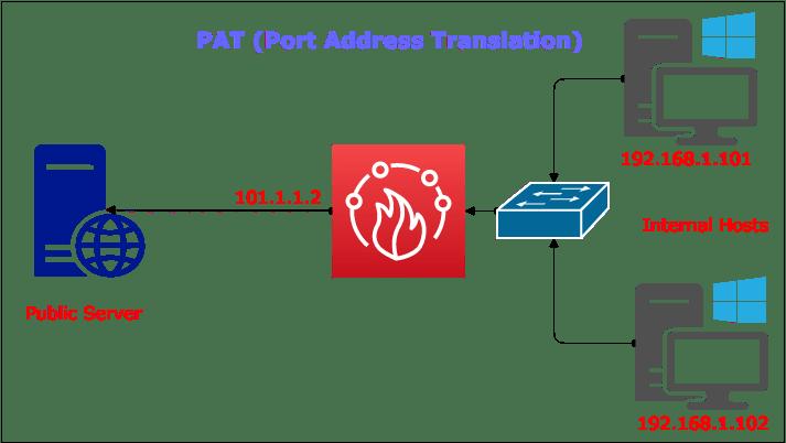 what-is-port-address-translation
