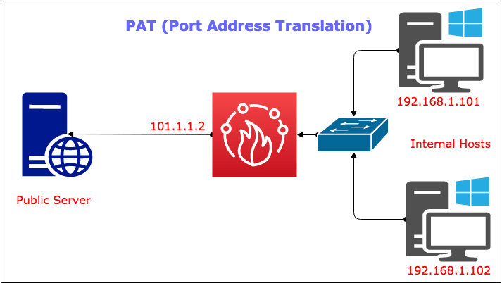 what-is-port-address-translation