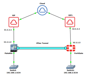 ipsec-tunnel-between-paloalto-and-fortigate-firewall