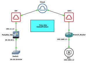 palo-alto-globalprotect-vpn-configuration