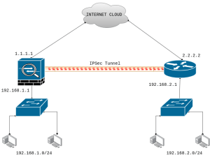 ipsec-tunnel-between-cisco-asa-and-cisco-router