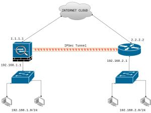 ipsec-tunnel-between-cisco-asa-and-cisco-router